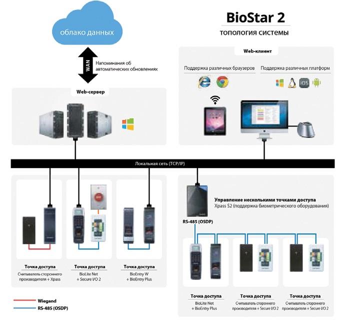 BioStar 2.x SE